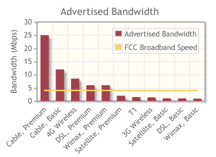 Advertised Bandwidth vs. FCC Broadband