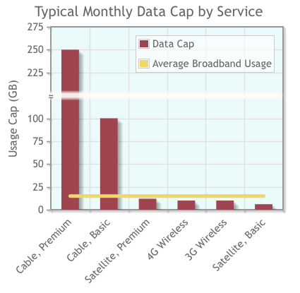 Typical Data Caps by Service Typ