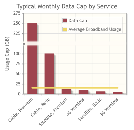 Typical Monthly Data Caps