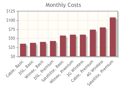 Typical Monthly Broadband Service Costs